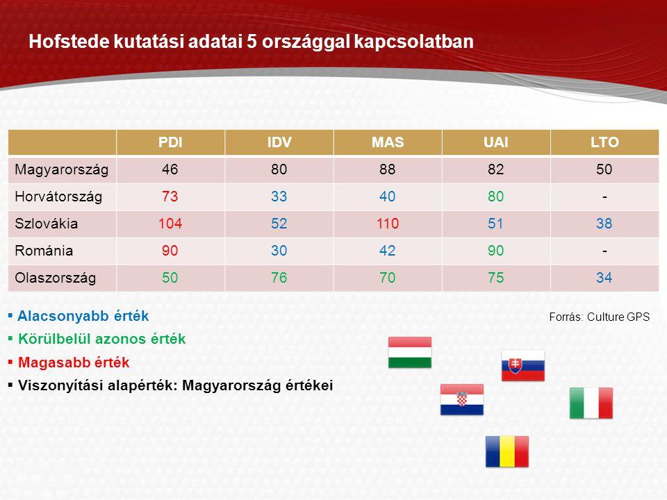 Page  9 Hofstede kutatási adatai 5 országgal kapcsolatban PDIIDVMASUAILTO Magyarország4680888250 Horvátország73334080- Szlovákia104521105138 Románia90304290- Olaszország5076707534  Alacsonyabb érték Forrás: Culture GPS  Körülbelül azonos érték  Magasabb érték  Viszonyítási alapérték: Magyarország értékei