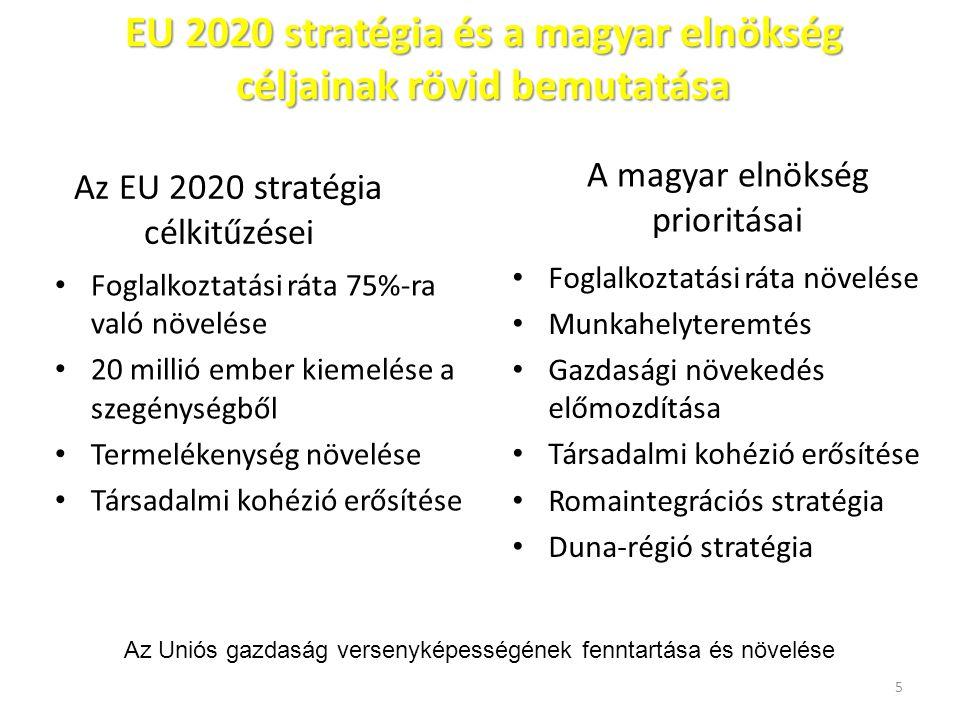 Az EU 2020 stratégia célkitűzései Foglalkoztatási ráta 75%-ra való növelése 20 millió ember kiemelése a szegénységből Termelékenység növelése Társadal