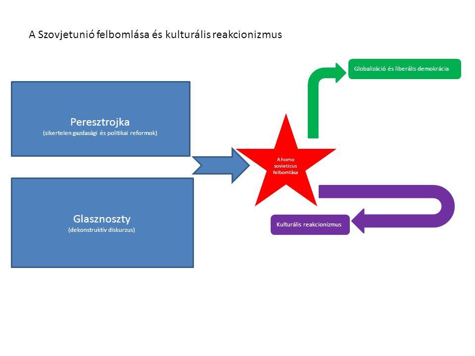 A Szovjetunió felbomlása és kulturális reakcionizmus Glasznoszty (dekonstruktív diskurzus) Peresztrojka (sikertelen gazdasági és politikai reformok) A homo sovieticus felbomlása Globalizáció és liberális demokrácia Kulturális reakcionizmus