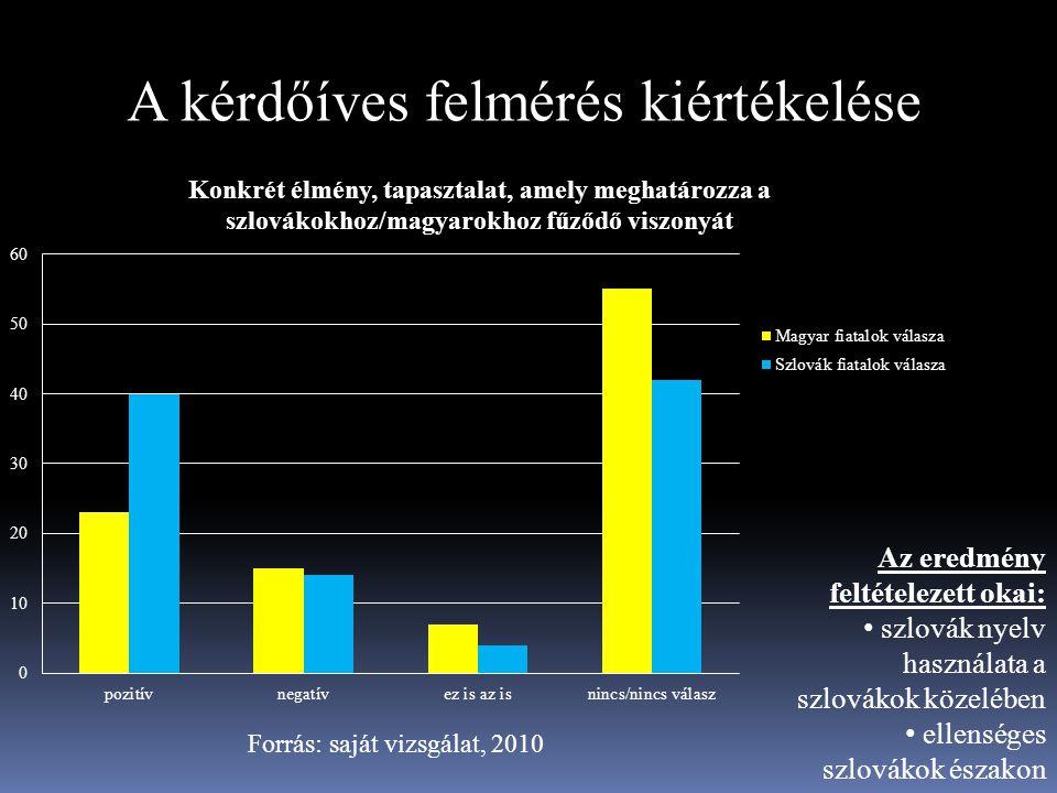 A kérdőíves felmérés kiértékelése Forrás: saját vizsgálat, 2010 Az eredmény feltételezett okai: szlovák nyelv használata a szlovákok közelében ellensé