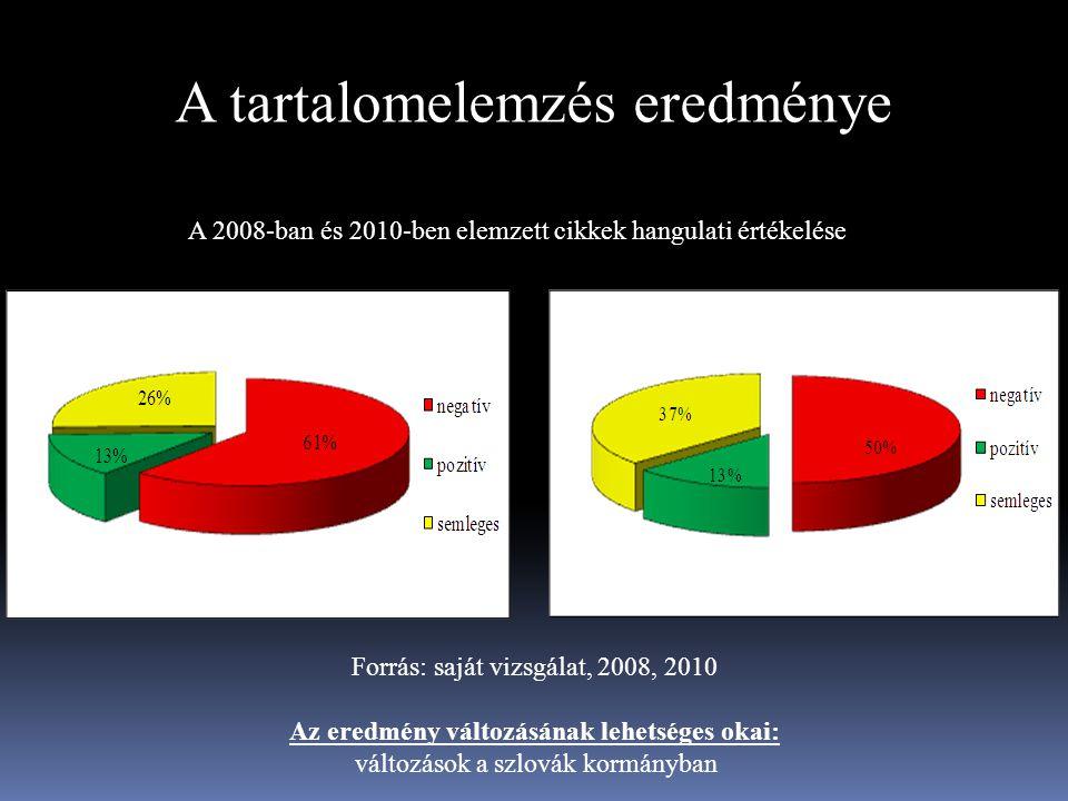 A tartalomelemzés eredménye A 2008-ban és 2010-ben elemzett cikkek hangulati értékelése Forrás: saját vizsgálat, 2008, 2010 Az eredmény változásának l
