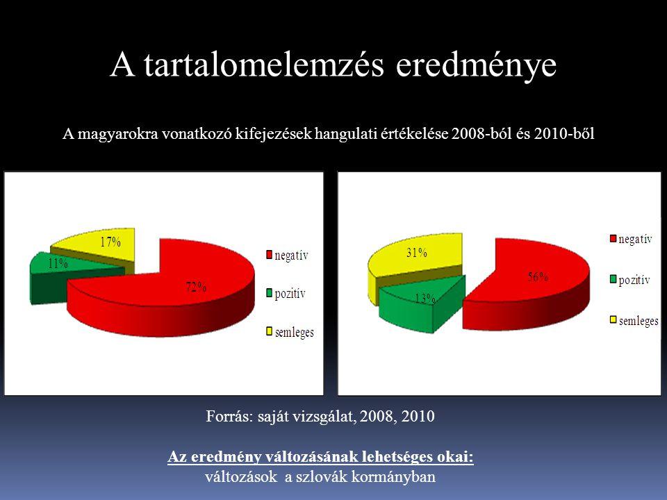 Forrás: saját vizsgálat, 2008, 2010 Az eredmény változásának lehetséges okai: változások a szlovák kormányban A magyarokra vonatkozó kifejezések hangu