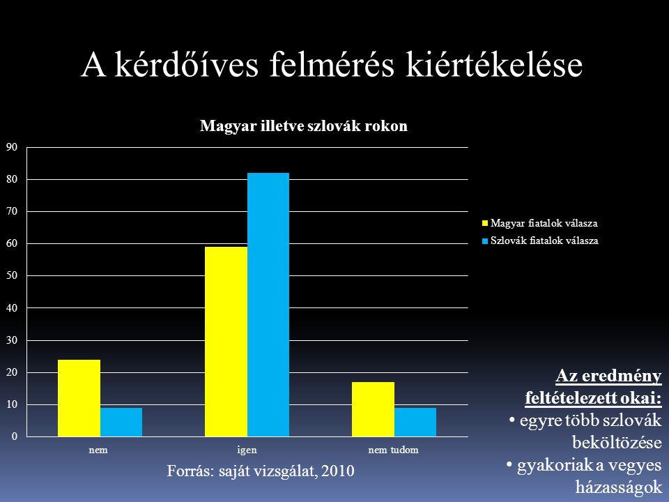 A kérdőíves felmérés kiértékelése Forrás: saját vizsgálat, 2010 Az eredmény feltételezett okai: egyre több szlovák beköltözése gyakoriak a vegyes háza