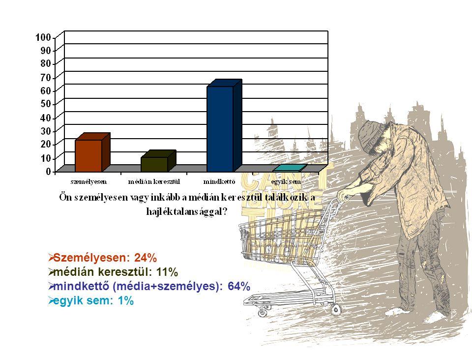  Személyesen: 24%  médián keresztül: 11%  mindkettő (média+személyes): 64%  egyik sem: 1%