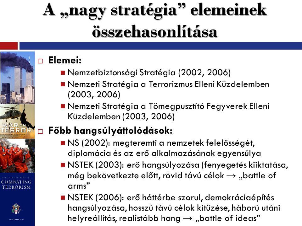 """A """"nagy stratégia"""" elemeinek összehasonlítása  Elemei: Nemzetbiztonsági Stratégia (2002, 2006) Nemzeti Stratégia a Terrorizmus Elleni Küzdelemben (20"""