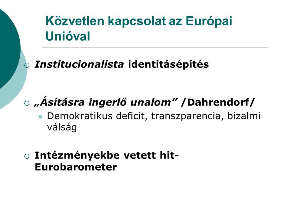 """Közvetlen kapcsolat az Európai Unióval  Institucionalista identitásépítés  """"Ásításra ingerlő unalom /Dahrendorf/ Demokratikus deficit, transzparencia, bizalmi válság  Intézményekbe vetett hit- Eurobarometer"""
