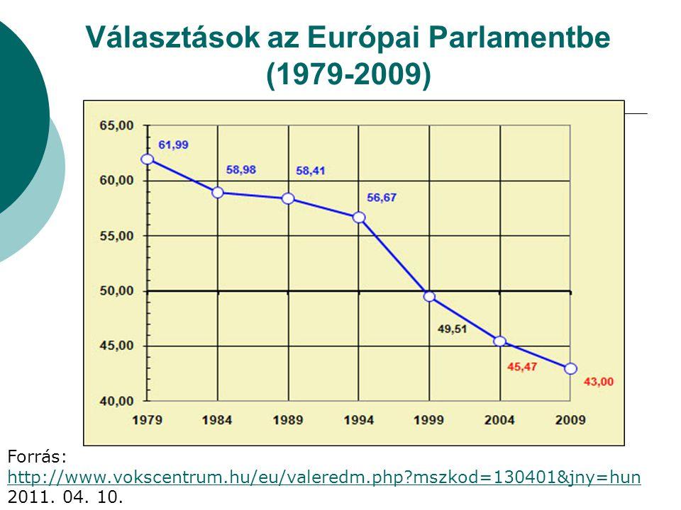 Választások az Európai Parlamentbe (1979-2009) Forrás: http://www.vokscentrum.hu/eu/valeredm.php?mszkod=130401&jny=hun 2011. 04. 10. http://www.voksce