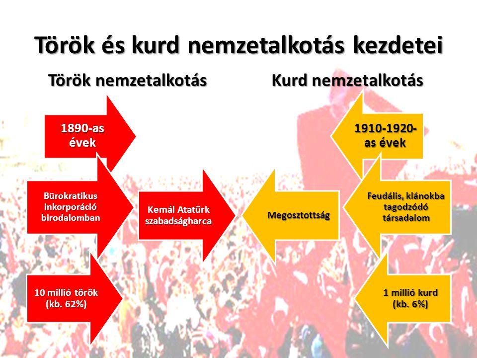 Török és kurd nemzetalkotás kezdetei Török nemzetalkotás Kurd nemzetalkotás 1890-as évek 1910-1920- as évek Bürokratikus inkorporáció birodalomban Feudális, klánokba tagodzódó társadalom 10 millió török (kb.