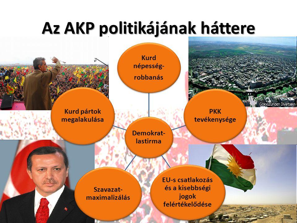 Az AKP politikájának háttere Demokrat- lastirma Kurd népesség- robbanás PKK tevékenysége EU-s csatlakozás és a kisebbségi jogok felértékelődése Szavazat- maximalizálás Kurd pártok megalakulása