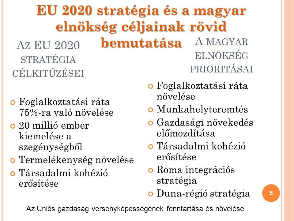 A Z EU 2020 STRATÉGIA CÉLKITŰZÉSEI Foglalkoztatási ráta 75%-ra való növelése 20 millió ember kiemelése a szegénységből Termelékenység növelése Társadalmi kohézió erősítése 5 A MAGYAR ELNÖKSÉG PRIORITÁSAI Foglalkoztatási ráta növelése Munkahelyteremtés Gazdasági növekedés előmozdítása Társadalmi kohézió erősítése Roma integrációs stratégia Duna-régió stratégia Az Uniós gazdaság versenyképességének fenntartása és növelése EU 2020 stratégia és a magyar elnökség céljainak rövid bemutatása