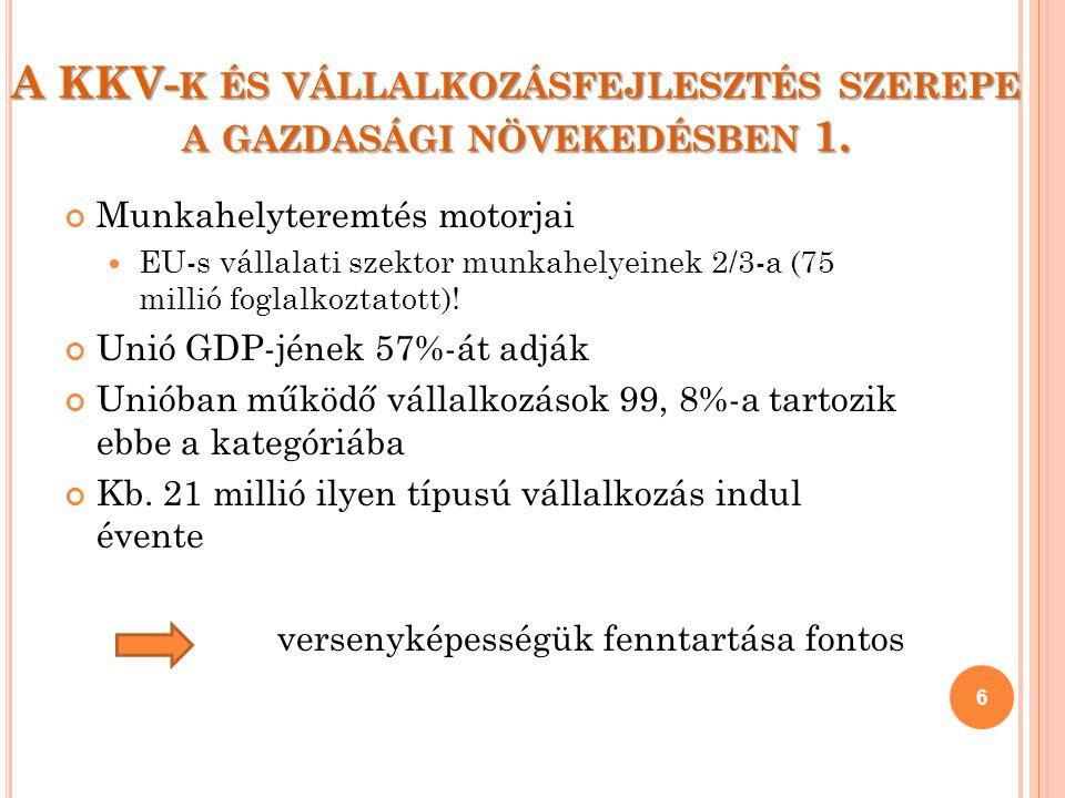 A KKV- K ÉS VÁLLALKOZÁSFEJLESZTÉS SZEREPE A GAZDASÁGI NÖVEKEDÉSBEN 1. Munkahelyteremtés motorjai EU-s vállalati szektor munkahelyeinek 2/3-a (75 milli