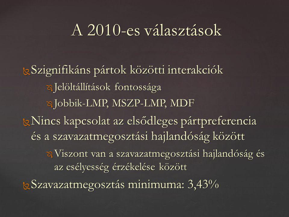  Szignifikáns pártok közötti interakciók  Jelöltállítások fontossága  Jobbik-LMP, MSZP-LMP, MDF  Nincs kapcsolat az elsődleges pártpreferencia és a szavazatmegosztási hajlandóság között  Viszont van a szavazatmegosztási hajlandóság és az esélyesség érzékelése között  Szavazatmegosztás minimuma: 3,43% A 2010-es választások
