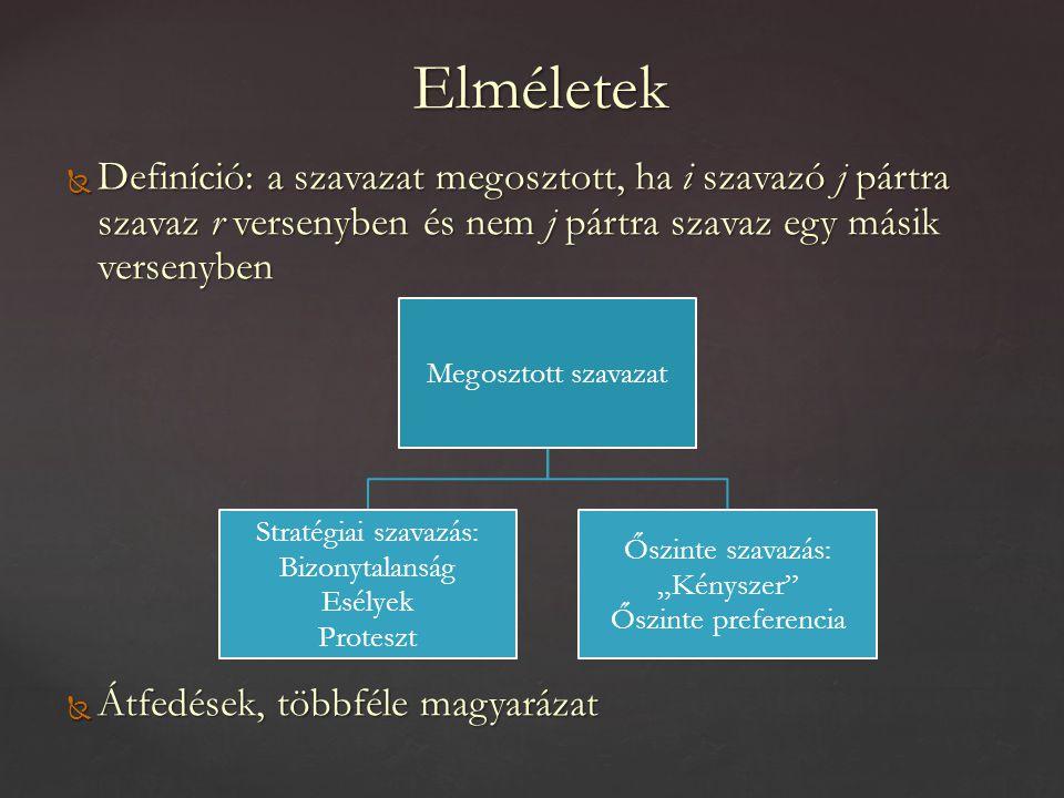 Feltételezések a magyar esetre  Demokratikus intézményrendszer fejlődése – növekvő szavazatmegosztás, változó okok  Elősegítő és mérséklő elemek  Különböző ösztönzők a két ágon – különbségek kialakulása  De: pártrendszer fejlődése