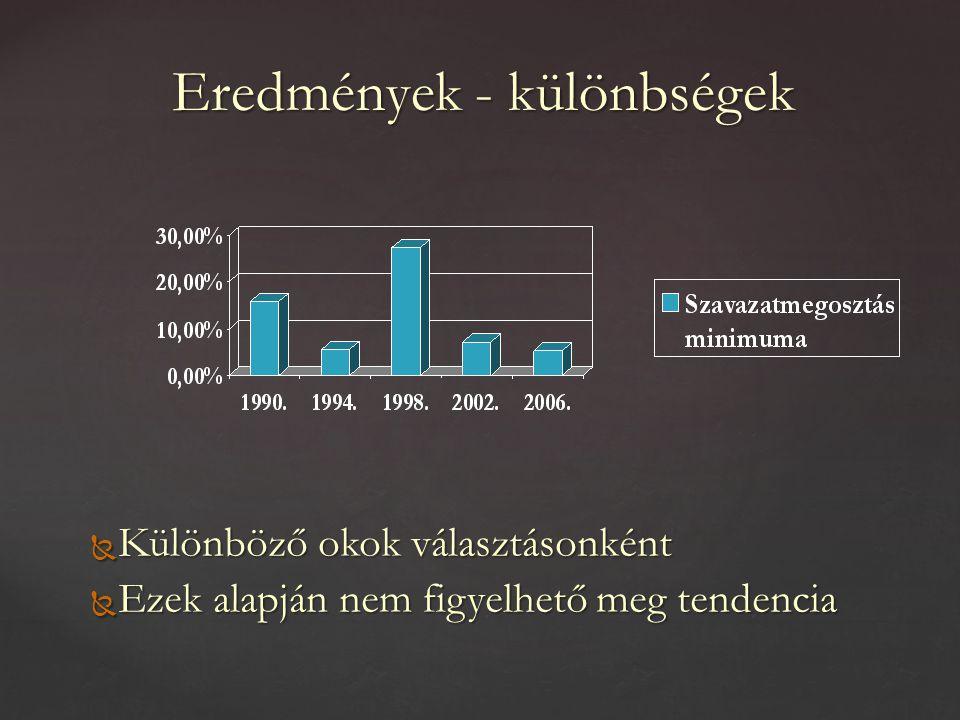 Különbségek és korrelációk – 1990.1990.