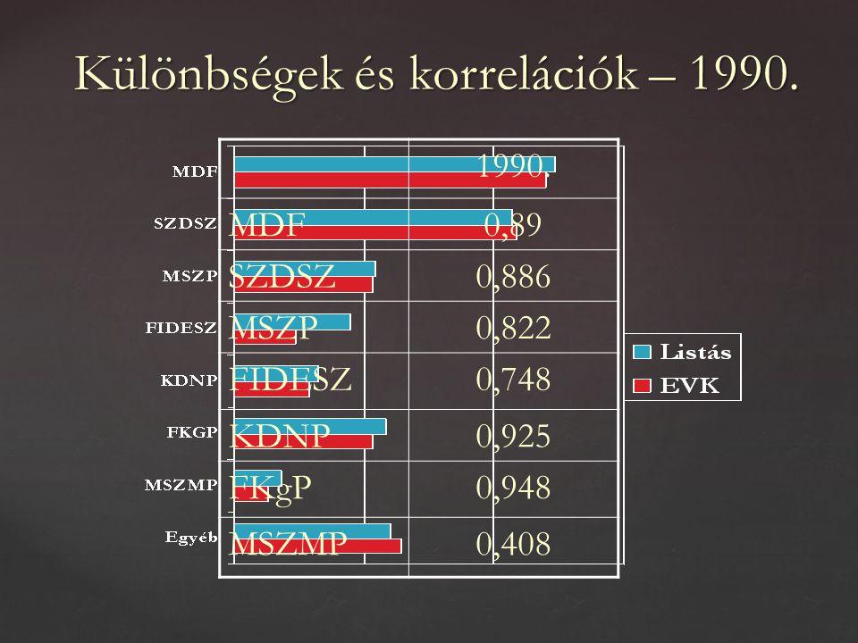 Különbségek és korrelációk – 1990. 1990.