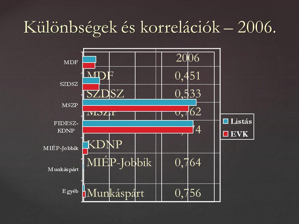 Különbségek és korrelációk – 2006.