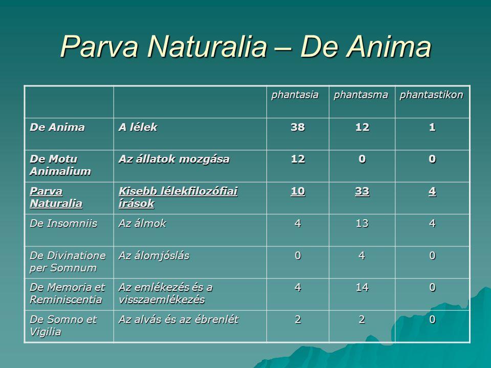 """Parva Naturalia – De Anima De Anima III.3  általános  inkonzisztens  homályos  negatív eredmények (mi nem a phantasia) Parva Naturalia  specifikus jelenségek  fizikai/fiziológiai magyarázat előtérben  """"működésében látjuk a phantasiát"""