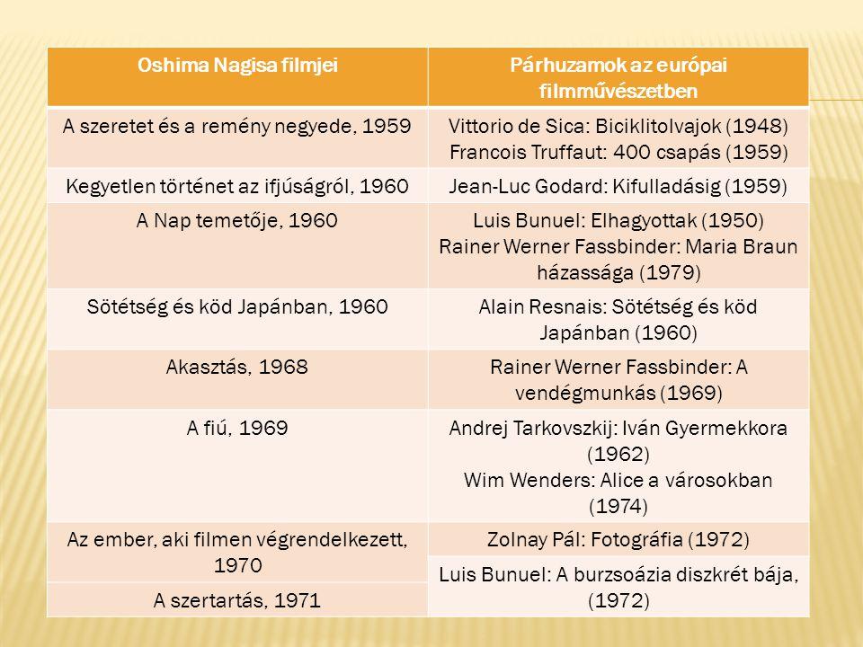 Oshima Nagisa filmjeiPárhuzamok az európai filmművészetben A szeretet és a remény negyede, 1959Vittorio de Sica: Biciklitolvajok (1948) Francois Truffaut: 400 csapás (1959) Kegyetlen történet az ifjúságról, 1960Jean-Luc Godard: Kifulladásig (1959) A Nap temetője, 1960Luis Bunuel: Elhagyottak (1950) Rainer Werner Fassbinder: Maria Braun házassága (1979) Sötétség és köd Japánban, 1960Alain Resnais: Sötétség és köd Japánban (1960) Akasztás, 1968Rainer Werner Fassbinder: A vendégmunkás (1969) A fiú, 1969Andrej Tarkovszkij: Iván Gyermekkora (1962) Wim Wenders: Alice a városokban (1974) Az ember, aki filmen végrendelkezett, 1970 Zolnay Pál: Fotográfia (1972) Luis Bunuel: A burzsoázia diszkrét bája, (1972) A szertartás, 1971
