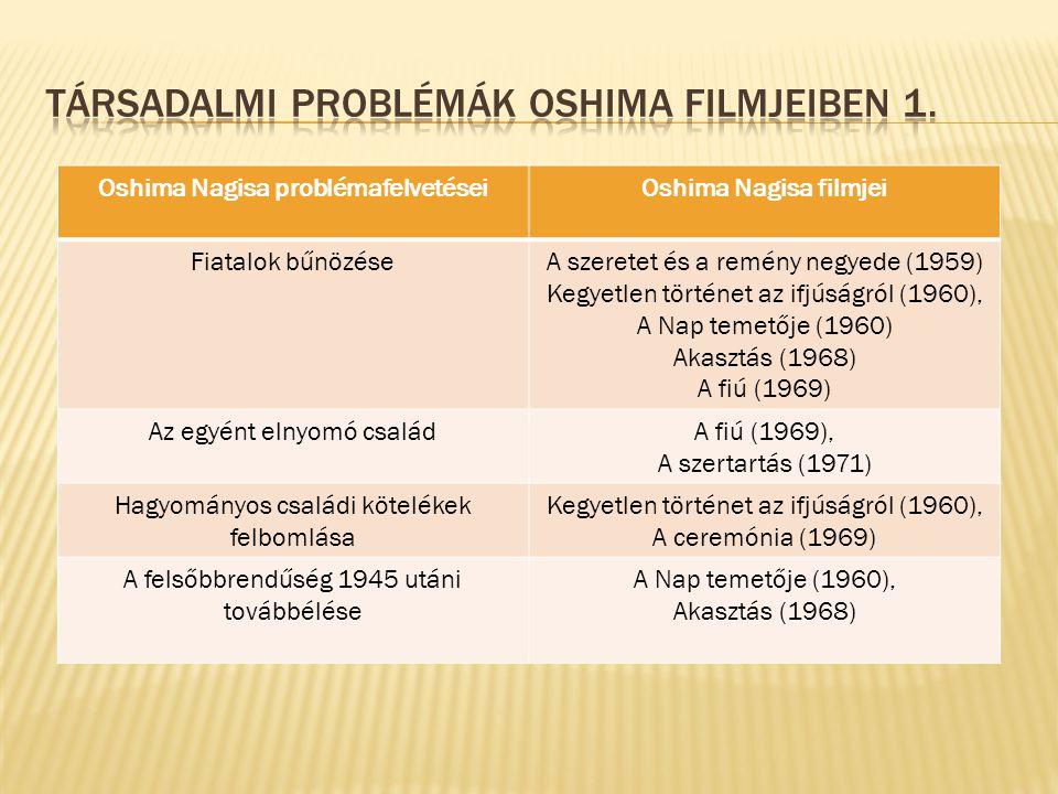 Oshima Nagisa problémafelvetéseiOshima Nagisa filmjei Fiatalok bűnözéseA szeretet és a remény negyede (1959) Kegyetlen történet az ifjúságról (1960), A Nap temetője (1960) Akasztás (1968) A fiú (1969) Az egyént elnyomó családA fiú (1969), A szertartás (1971) Hagyományos családi kötelékek felbomlása Kegyetlen történet az ifjúságról (1960), A ceremónia (1969) A felsőbbrendűség 1945 utáni továbbélése A Nap temetője (1960), Akasztás (1968)