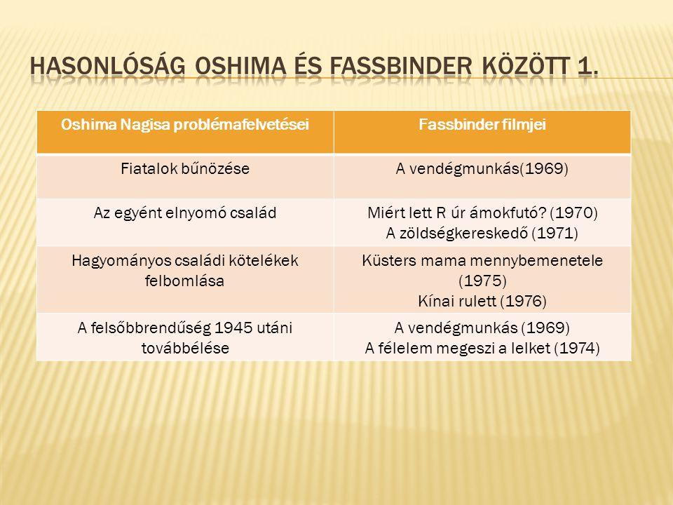 Oshima Nagisa problémafelvetéseiFassbinder filmjei Fiatalok bűnözéseA vendégmunkás(1969) Az egyént elnyomó családMiért lett R úr ámokfutó.