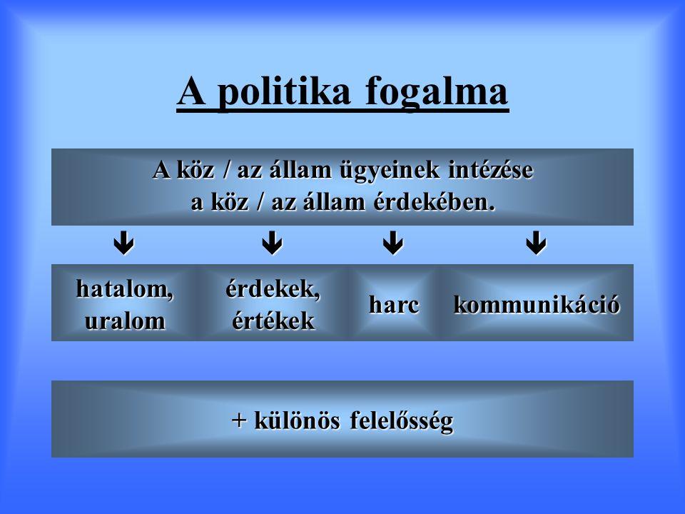 A politika fogalma A köz / az állam ügyeinek intézése a köz / az állam érdekében.