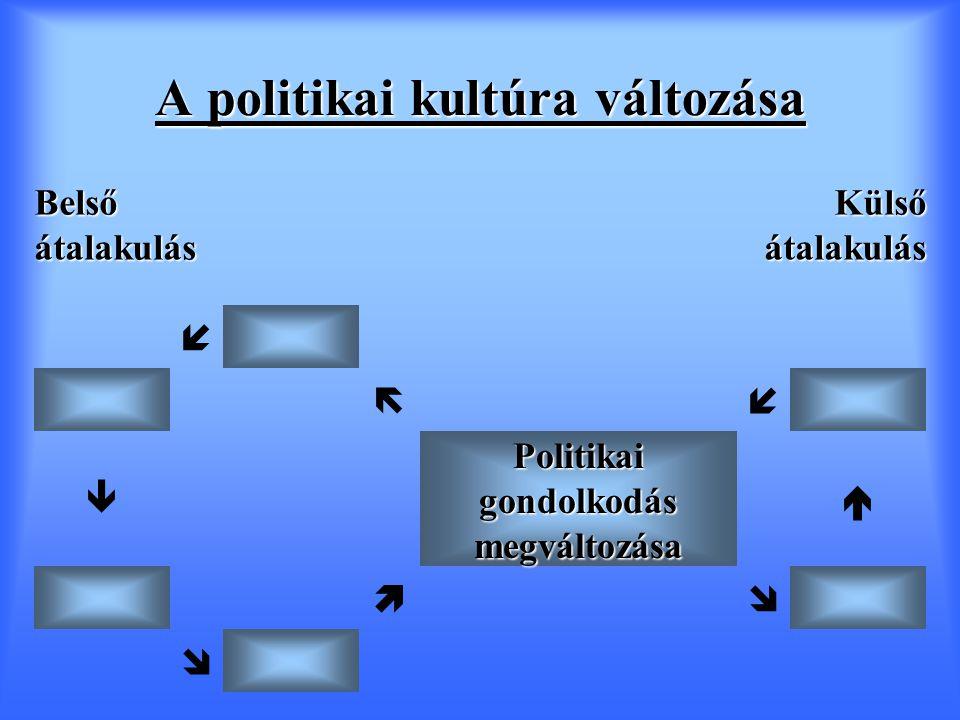 A politikai kultúra változása Belső átalakulás Külső átalakulás    Politikai gondolkodás megváltozása    