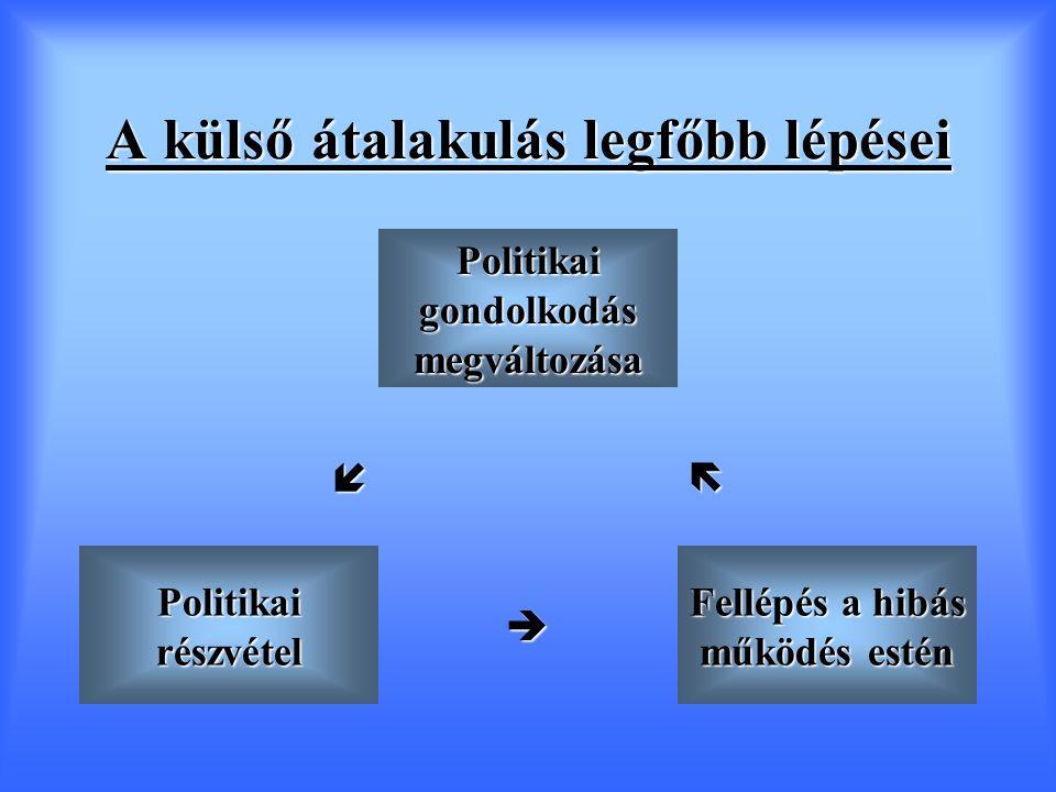 A külső átalakulás legfőbb lépései Politikai gondolkodás megváltozása  Politikai részvétel  Fellépés a hibás működés estén