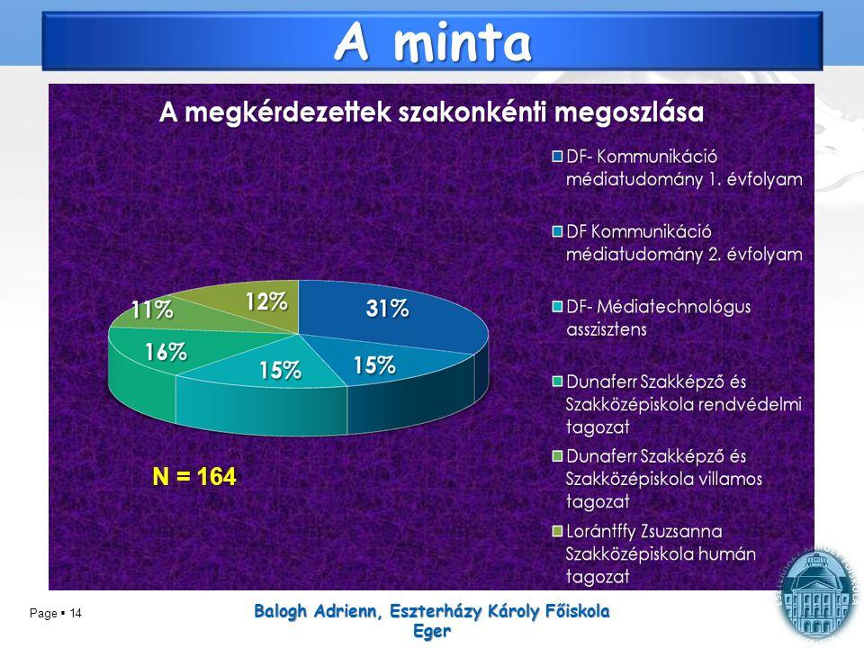 Page  14 A minta Balogh Adrienn, Eszterházy Károly Főiskola Eger N = 164