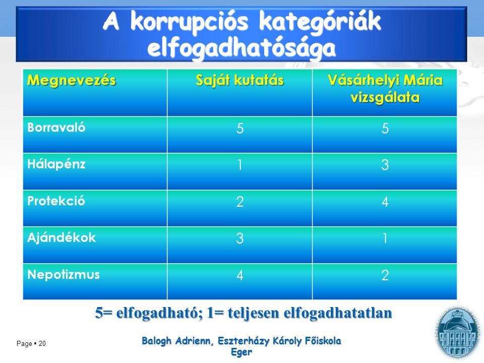 Page  20 A korrupciós kategóriák elfogadhatósága Balogh Adrienn, Eszterházy Károly Főiskola Eger 5= elfogadható; 1= teljesen elfogadhatatlan