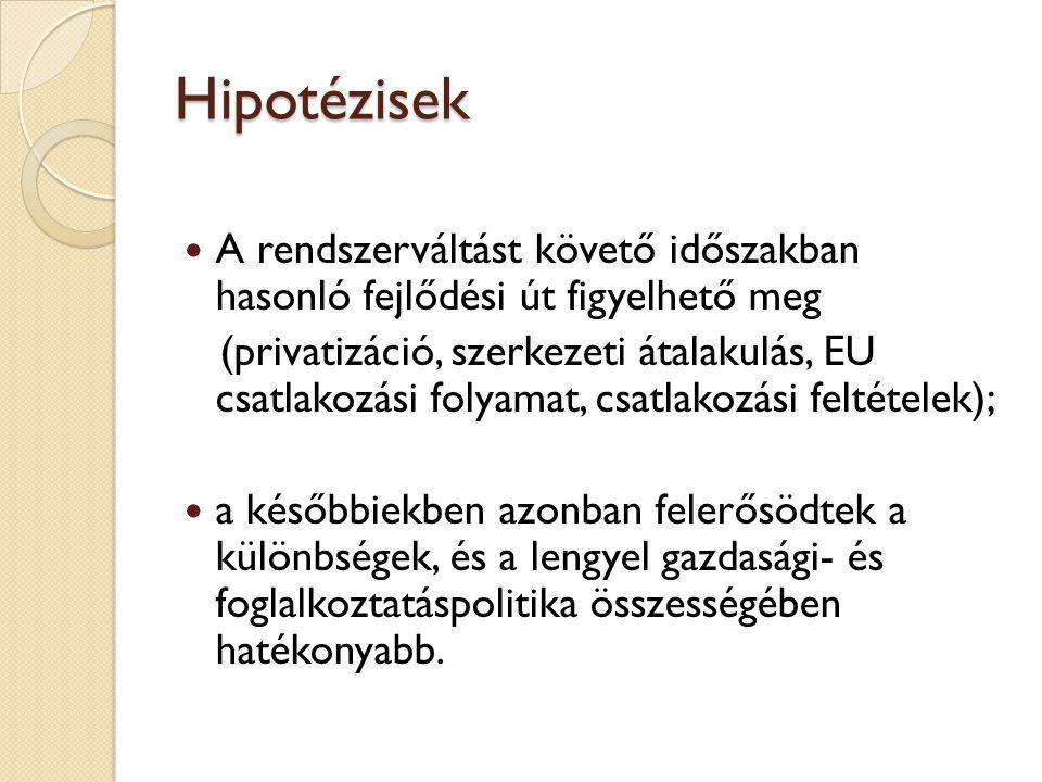 Hipotézisek A rendszerváltást követő időszakban hasonló fejlődési út figyelhető meg (privatizáció, szerkezeti átalakulás, EU csatlakozási folyamat, csatlakozási feltételek); a későbbiekben azonban felerősödtek a különbségek, és a lengyel gazdasági- és foglalkoztatáspolitika összességében hatékonyabb.