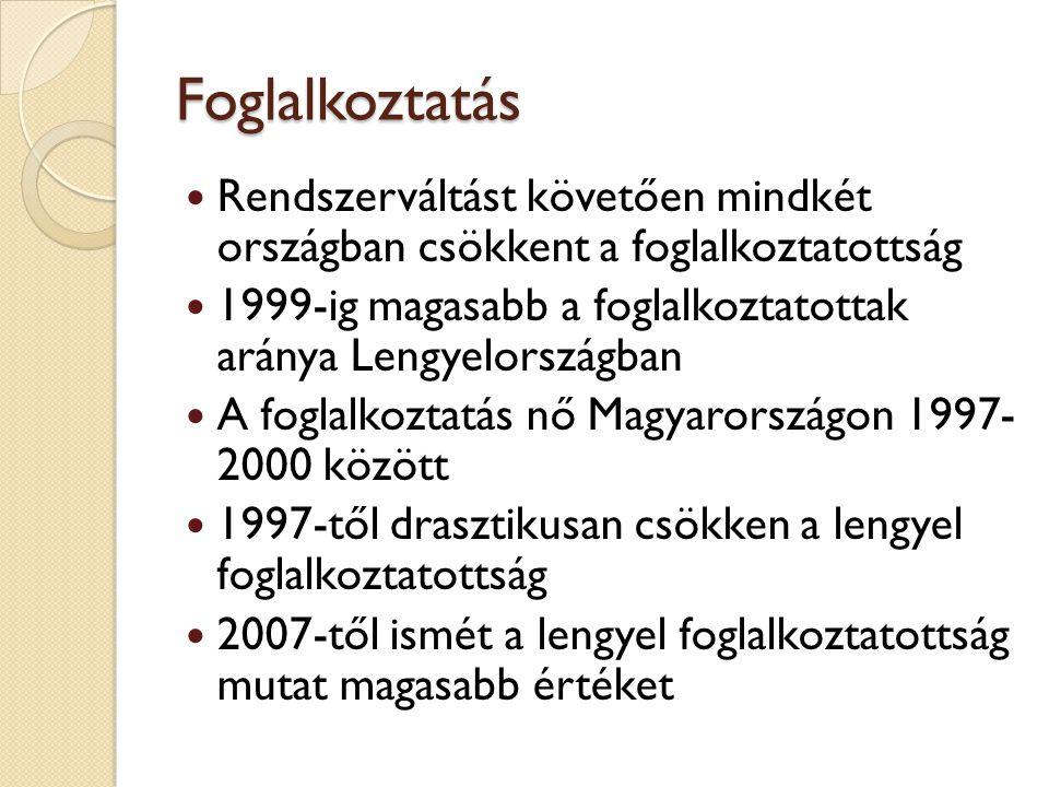 Foglalkoztatás Rendszerváltást követően mindkét országban csökkent a foglalkoztatottság 1999-ig magasabb a foglalkoztatottak aránya Lengyelországban A foglalkoztatás nő Magyarországon 1997- 2000 között 1997-től drasztikusan csökken a lengyel foglalkoztatottság 2007-től ismét a lengyel foglalkoztatottság mutat magasabb értéket