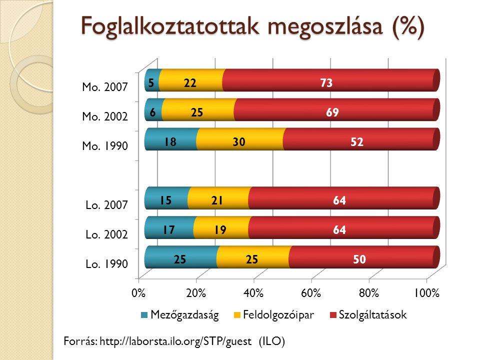 Foglalkoztatottak megoszlása (%) Forrás: http://laborsta.ilo.org/STP/guest (ILO)