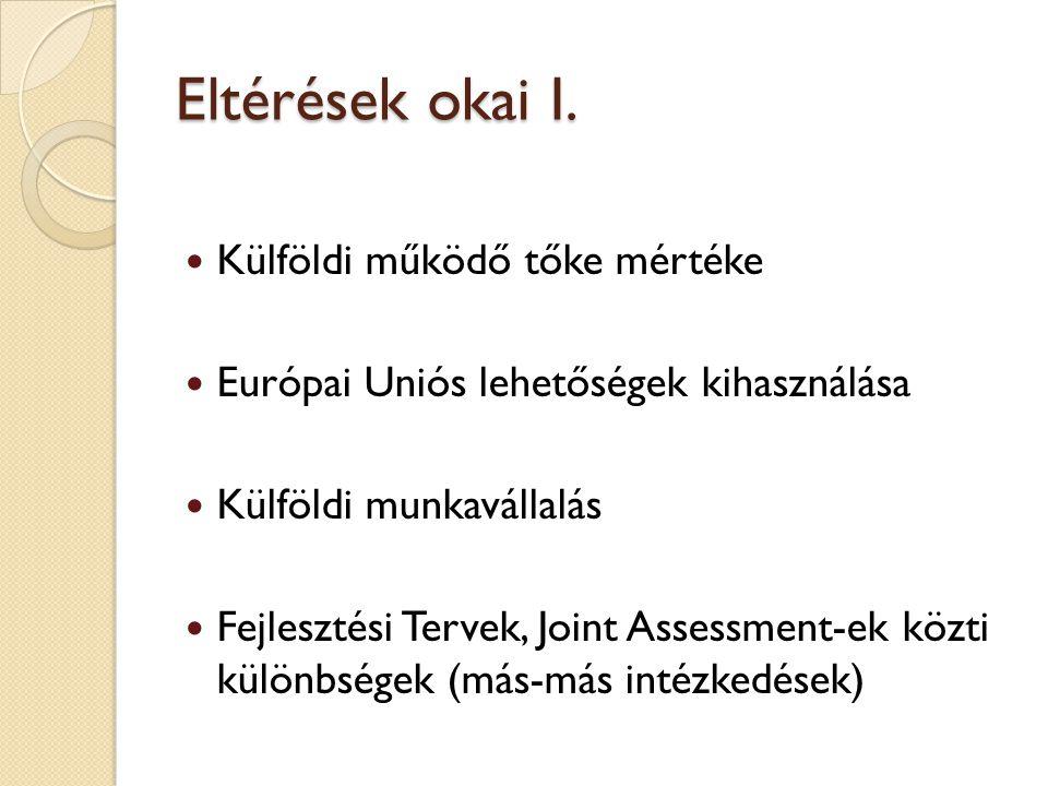 Eltérések okai II. Részmunkaidős állások aránya Egészségi állapot Támogatott területek eltérőek