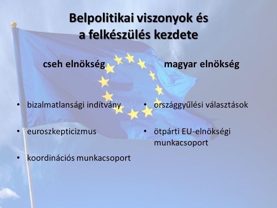 """Prioritások cseh célkitűzések Versenyképes EU Fenntartható fejlődés """" Európa határok nélkül Keleti Partnerség kezdete Energiapolitika magyar célkitűzések Európa 2020 Stratégia EU- bővítés Költségvetés 2013-2020 Energia- és klímacsomag Duna Régió Stratégia Szomszédságpolitika Stockholmi Program"""