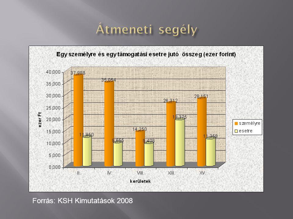 Forrás: KSH Kimutatások 2008