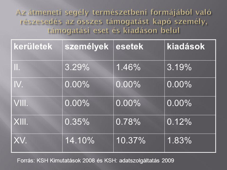 kerületekszemélyekesetekkiadások II.3.29%1.46%3.19% IV.0.00% VIII.0.00% XIII.0.35%0.78%0.12% XV.14.10%10.37%1.83% Forrás: KSH Kimutatások 2008 és KSH: adatszolgáltatás 2009
