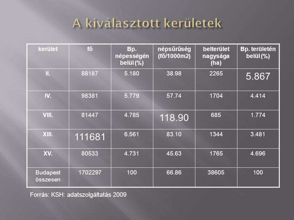 kerületfőBp. népességén belül (%) népsűrűség (fő/1000m2) belterület nagysága (ha) Bp.