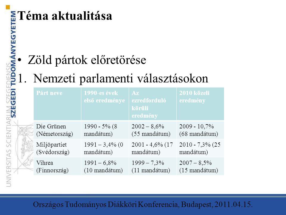 Téma aktualitása Zöld pártok előretörése 1.Nemzeti parlamenti választásokon Országos Tudományos Diákköri Konferencia, Budapest, 2011.04.15. Párt neve1