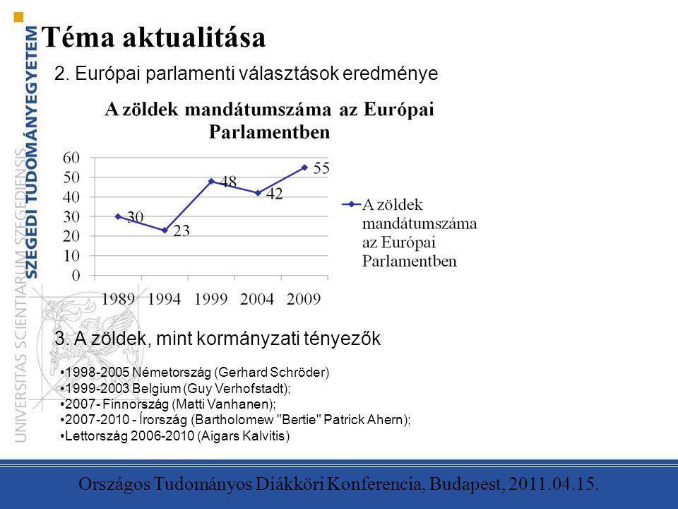 Téma aktualitása Országos Tudományos Diákköri Konferencia, Budapest, 2011.04.15. 2. Európai parlamenti választások eredménye 3. A zöldek, mint kormány