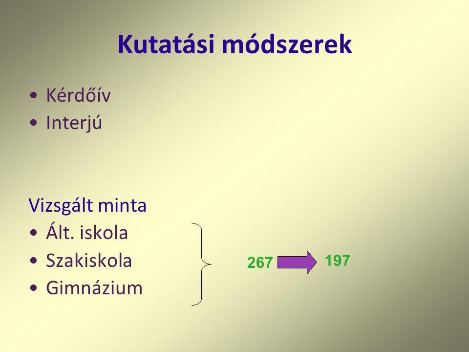 Kutatási módszerek Kérdőív Interjú Vizsgált minta Ált. iskola Szakiskola Gimnázium 267 197