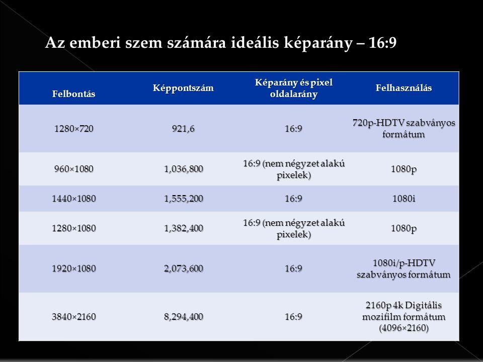 FelbontásKéppontszám Képarány és pixel oldalarány Felhasználás 1280×720921,616:9 720p-HDTV szabványos formátum 960×10801,036,800 16:9 (nem négyzet alakú pixelek) 1080p 1440×10801,555,20016:91080i 1280×10801,382,400 1080p 1920×10802,073,60016:9 1080i/p-HDTV szabványos formátum 3840×21608,294,40016:9 2160p 4k Digitális mozifilm formátum (4096×2160) Az emberi szem számára ideális képarány – 16:9