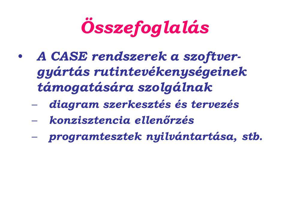 Összefoglalás A CASE rendszerek a szoftver- gyártás rutintevékenységeinek támogatására szolgálnak – diagram szerkesztés és tervezés – konzisztencia ellenőrzés – programtesztek nyilvántartása, stb.