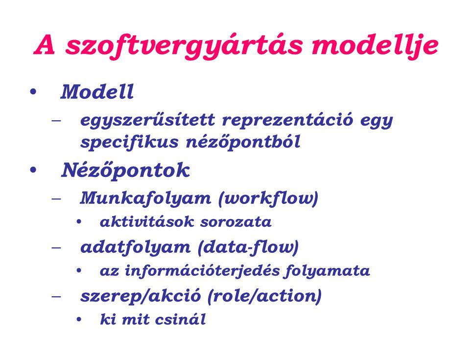 A szoftvergyártás modellje Modell – egyszerűsített reprezentáció egy specifikus nézőpontból Nézőpontok – Munkafolyam (workflow) aktivitások sorozata –