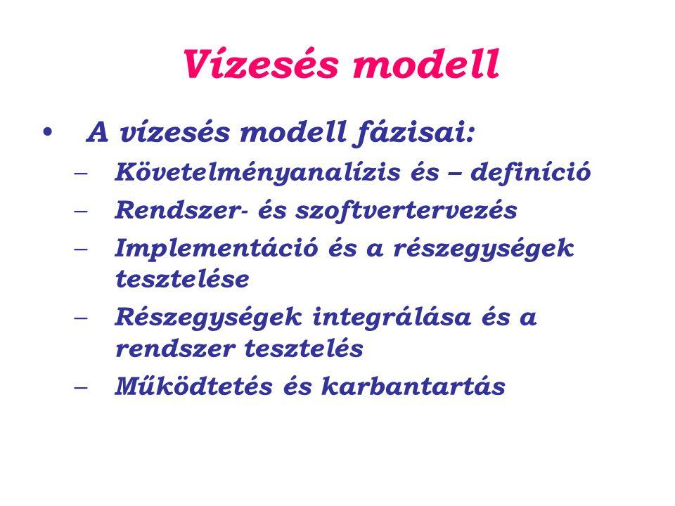 Vízesés modell A vízesés modell fázisai: – Követelményanalízis és – definíció – Rendszer- és szoftvertervezés – Implementáció és a részegységek teszte