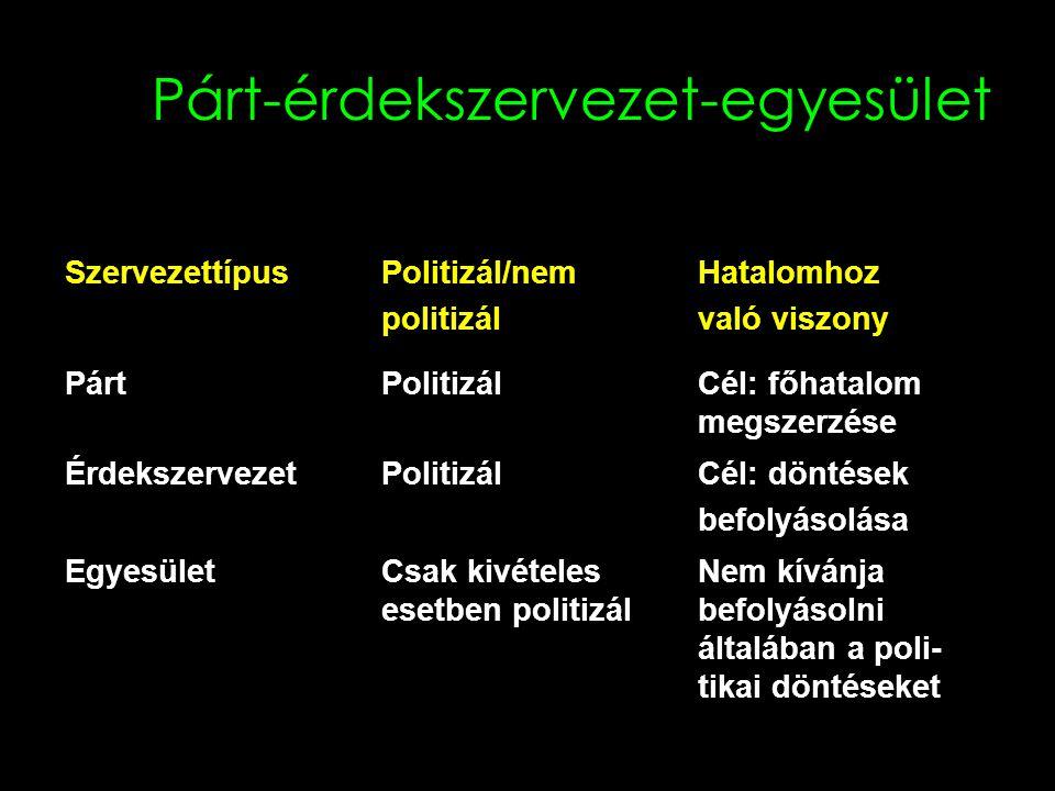 14 Párt-érdekszervezet-egyesület SzervezettípusPolitizál/nem politizál Hatalomhoz való viszony PártPolitizálCél: főhatalom megszerzése ÉrdekszervezetPolitizálCél: döntések befolyásolása EgyesületCsak kivételes esetben politizál Nem kívánja befolyásolni általában a poli- tikai döntéseket