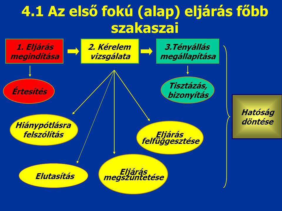 4.1 Az első fokú (alap) eljárás főbb szakaszai 1. Eljárás megindítása Értesítés 2. Kérelem vizsgálata Eljárás megszüntetése Eljárás felfüggesztése 3.T