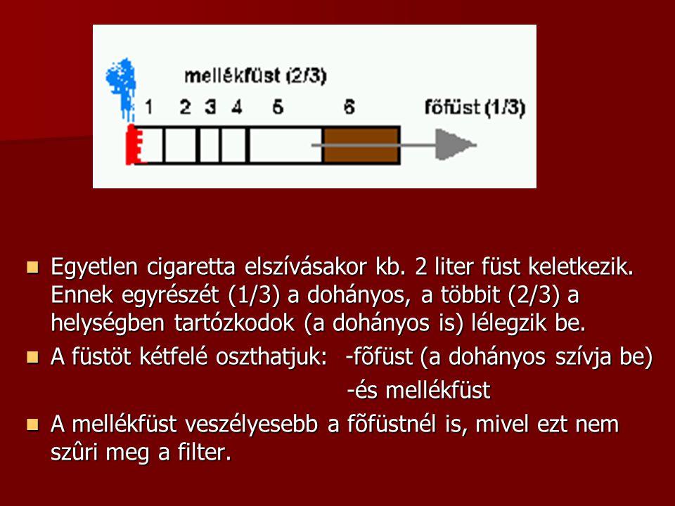 Egyetlen cigaretta elszívásakor kb. 2 liter füst keletkezik. Ennek egyrészét (1/3) a dohányos, a többit (2/3) a helységben tartózkodok (a dohányos is)