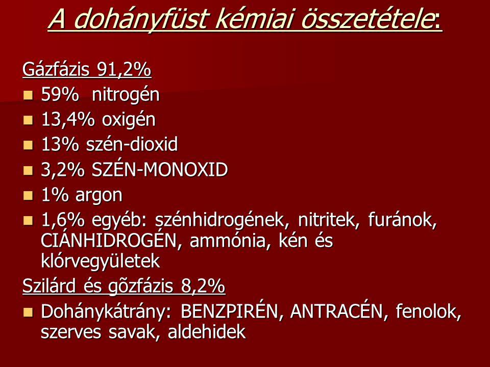 A dohányfüst kémiai összetétele: Gázfázis 91,2% 59% nitrogén 59% nitrogén 13,4% oxigén 13,4% oxigén 13% szén-dioxid 13% szén-dioxid 3,2% SZÉN-MONOXID