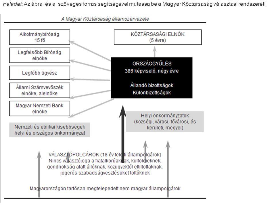 Feladat: Az ábra és a szöveges forrás segítségével mutassa be a Magyar Köztársaság választási rendszerét!