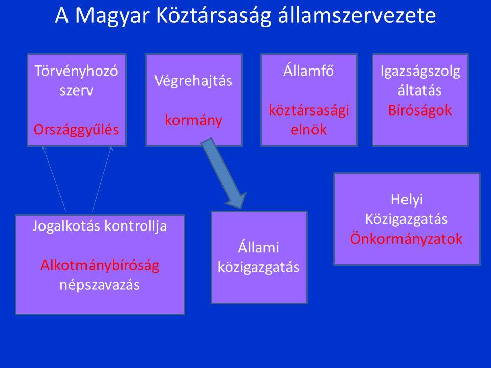 A magyar demokrácia stabilitása Mennyire életképesek az 1989-90-es rendszerváltás után létrejött demokráciák Kelet-Közép-Európában.